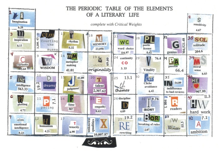 Periodic Table of Elements of Literary Life