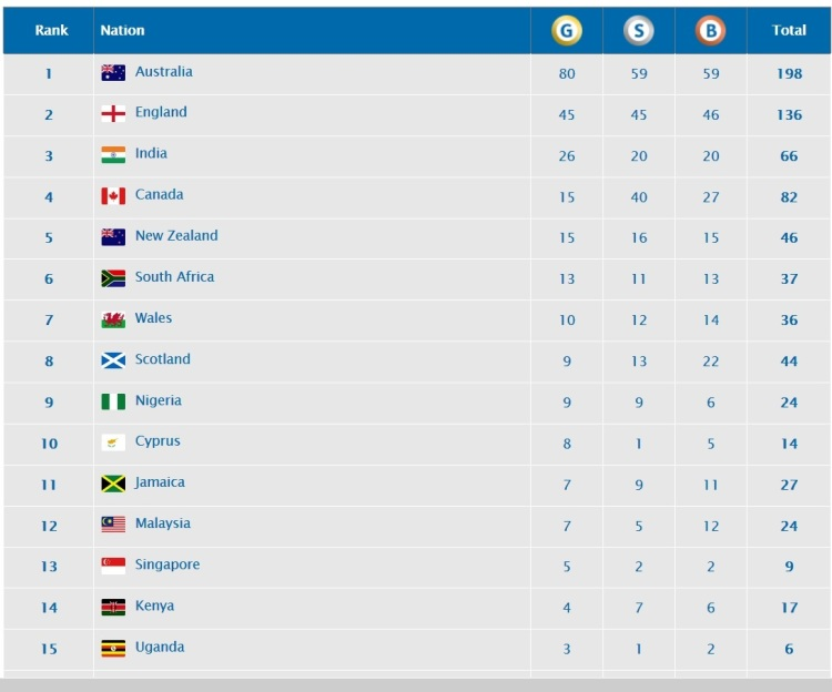 Commonwealth Games Stats 2018