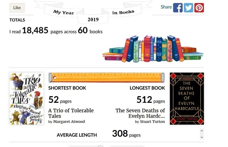 Goodreads Final Reading Stats for Dec2019 01